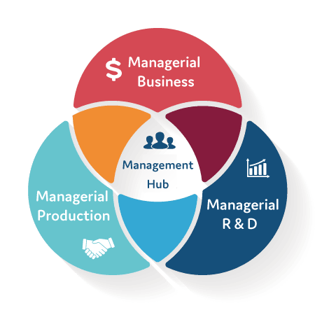Core value of Research and Development Management, Production Management, Operation Management.